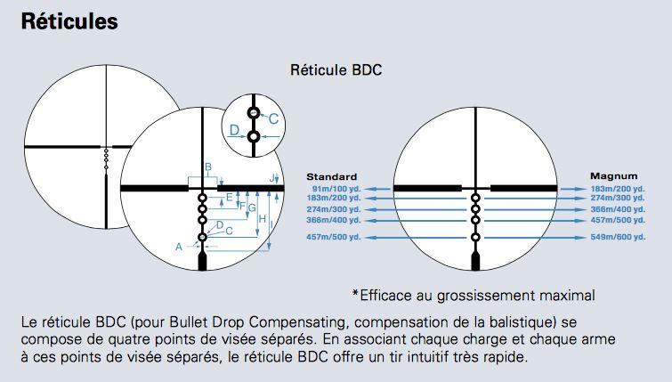 Nikon reticule bdc